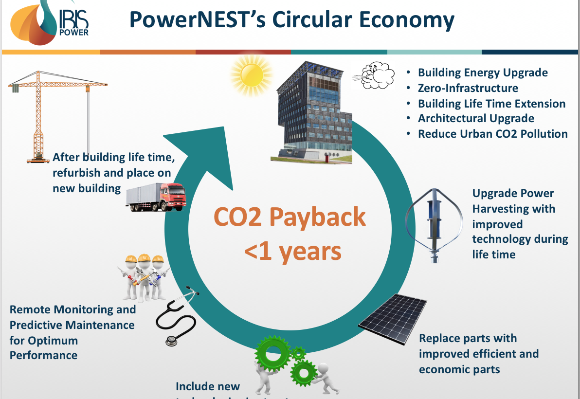PowerNest's Circular Economy – IBIS Power